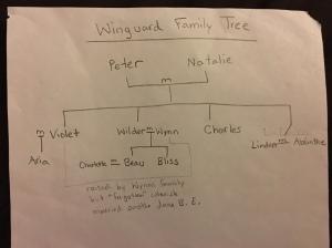 winguard-family-tree